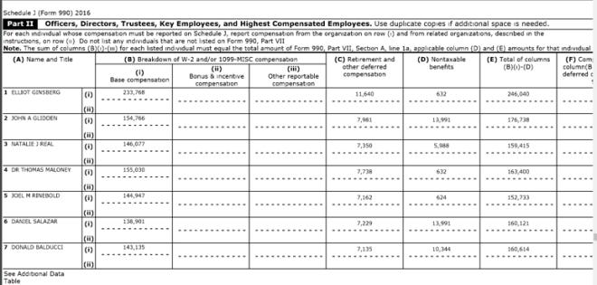 CCAT compensation